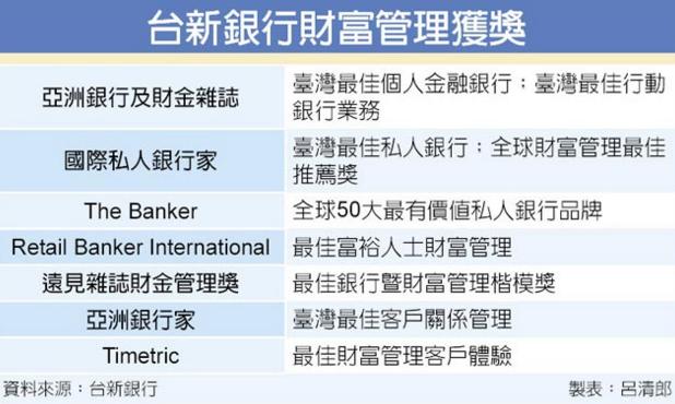 台新銀行4月24日正式合併台新金保經 台新銀成立保險代理部