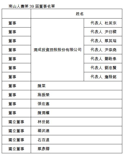 南山人壽舉辦105年股東常會  選舉第39屆董事