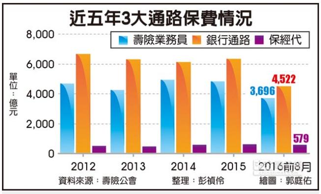 壽險業務員 今年業績兩位數成長