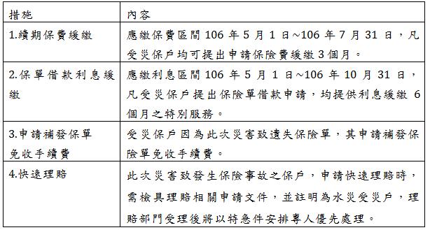 全球人壽啟動「北台灣水災」緊急應變機制與「受災保戶關懷計劃
