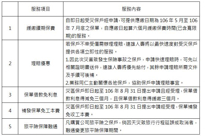尼莎颱風來襲 遠雄人壽啟動風災關懷五大保戶服務機制