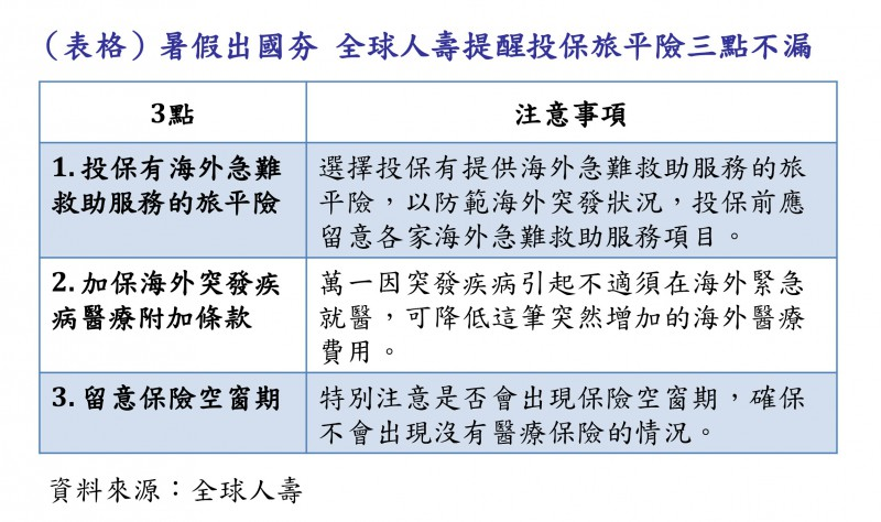 (表格)暑假出國夯 全球人壽提醒投保旅平險三點不漏